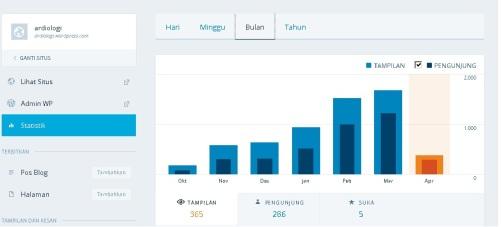 statistik blog ardiologi